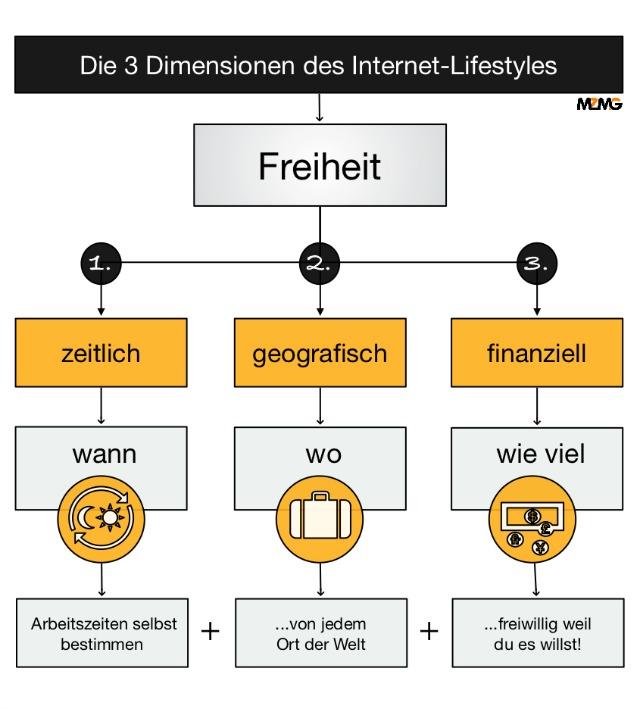 mehrzeit-mehrgeld-3dimensionen-internet-lifestyle
